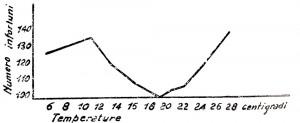 Infortuni - temperature