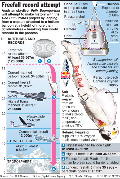 Red Bull Stratos infographic