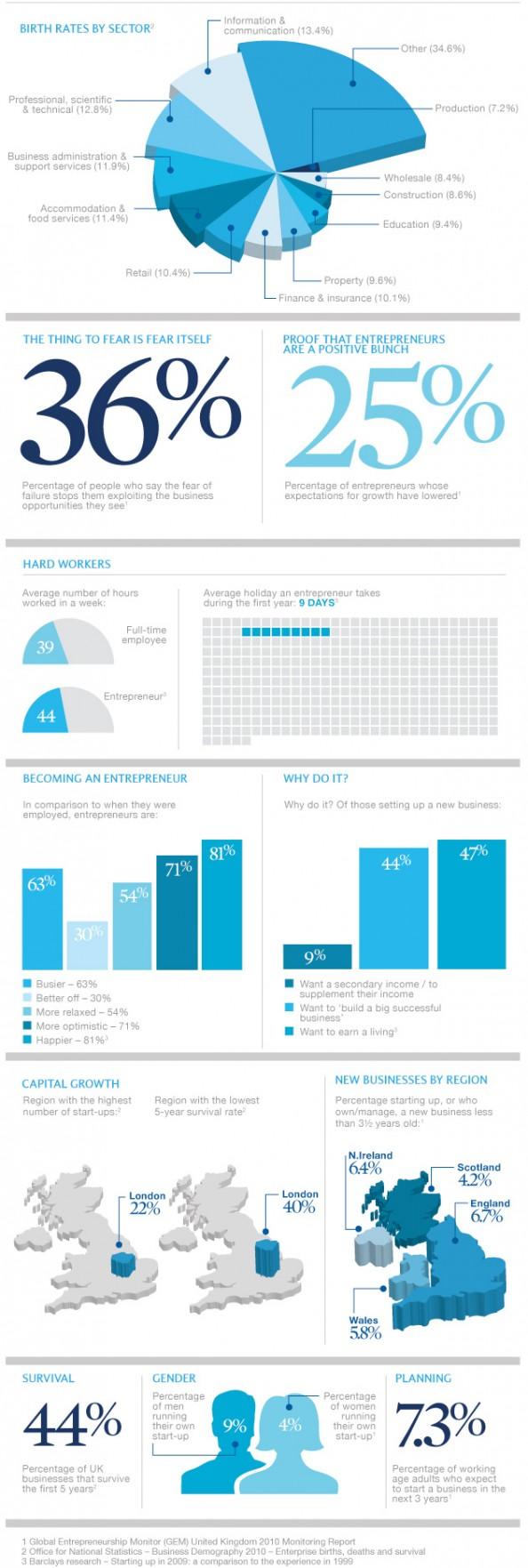 Infografica imprenditori