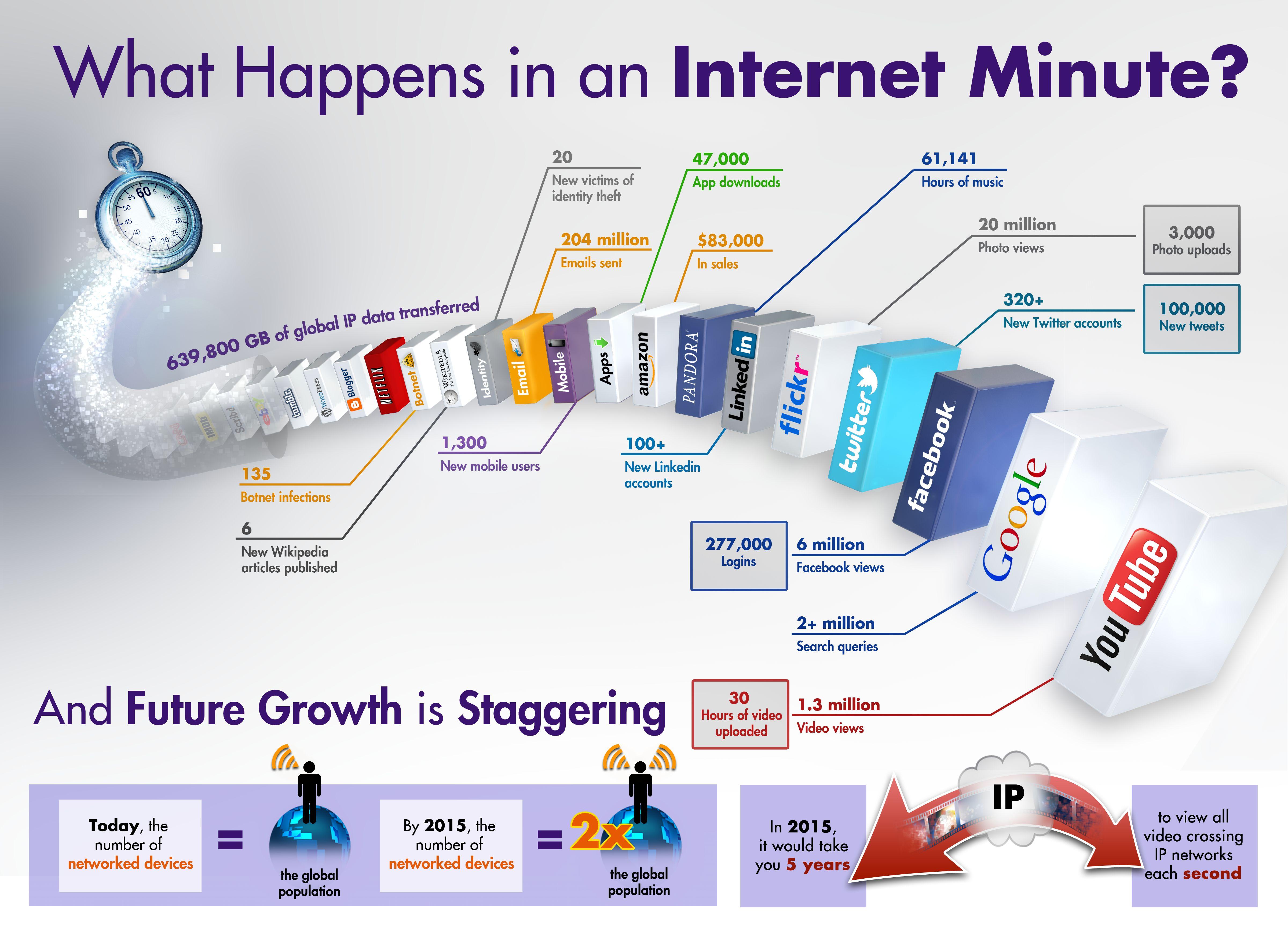 1 minuto su Internet